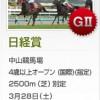 日経賞のレース回顧と次走以降の注目馬と、天皇賞春の舞台が合う馬と、重賞予想公開時間変更のご連絡
