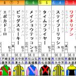 神戸新聞杯2018予想に:過去10年の傾向と、過去4年の結果と、出走馬の前走チェックコメント