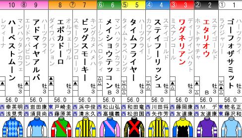 神戸新聞杯2018予想