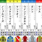 日経新春杯2019予想に:過去10年の傾向と、過去5年の結果