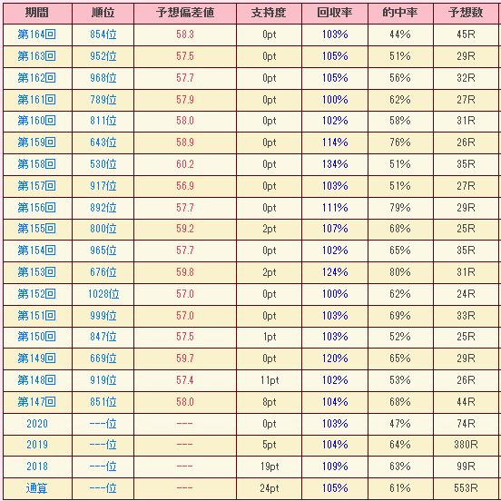 18大会連続プラス達成!